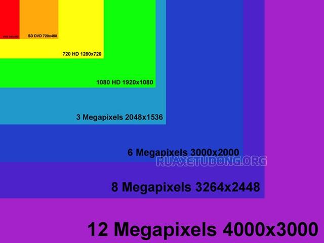 Pixel-megapixel-la-gi