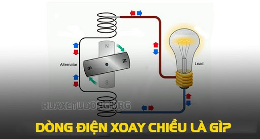 dong-dien-xoay-chieu-la-gi