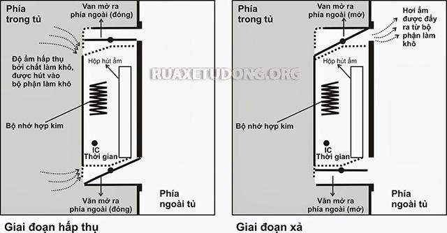 Hai giai đoạn trong nguyên lý hoạt động của tủ chống ẩm