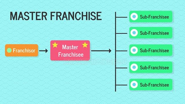Master franchise là gì